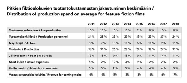 Pitkien fiktioelokuvien tuotantokustannusten jakautuminen