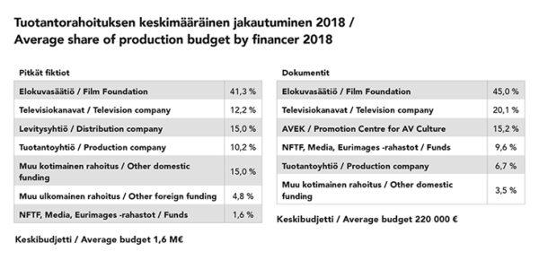 Pitkien fiktioiden keskimääräinen budjetti oli viime vuonna noin 1,6 miljoonaa euroa ja pitkien dokumenttien 220 000 euroa. LÄHDE: Suomen elokuvasäätiö.