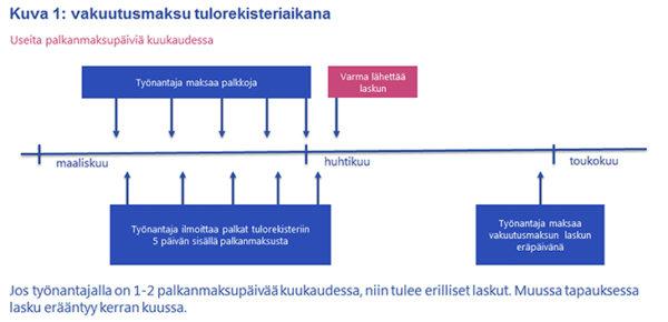 Kuva 1: vakuutusmaksu tulorekisteriaikana