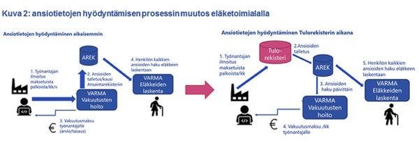 Kuva 2: ansiotietojen hyödyntämisen prosessin muutos eläketoimialalla